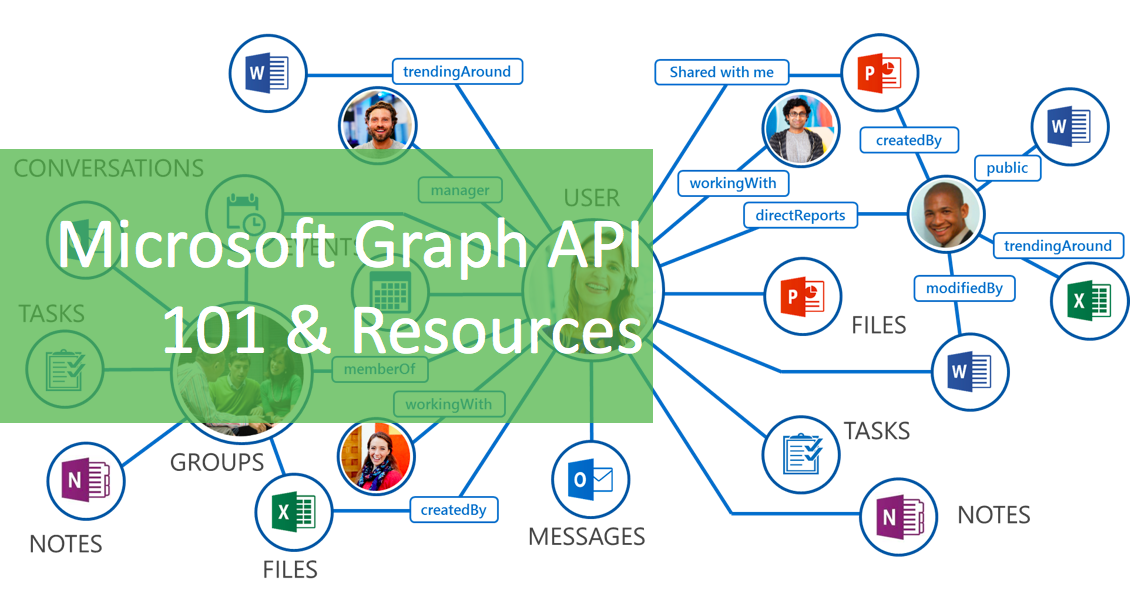 Microsoft 365 Day 17: Microsoft Graph API Overview & Resources