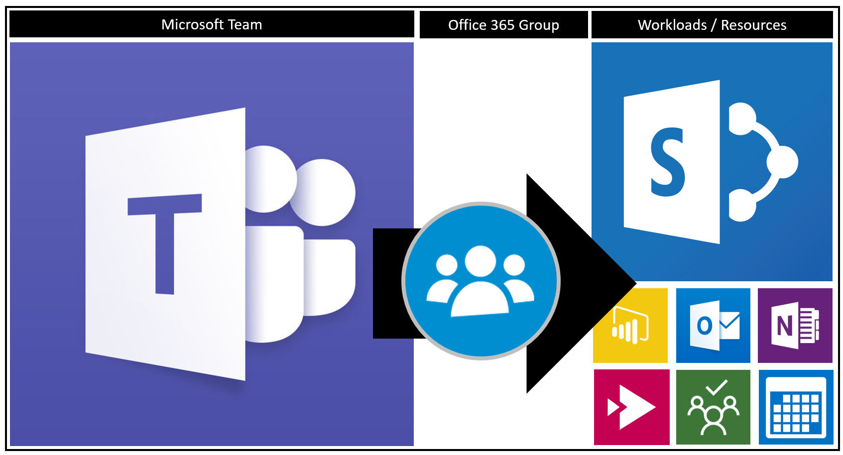 Microsoft365 Day 135: Microsoft Teams and Office 365 Groups