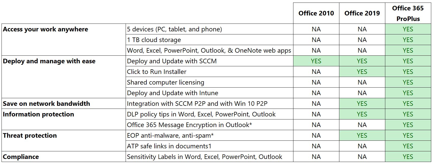 Office 365 Sccm License