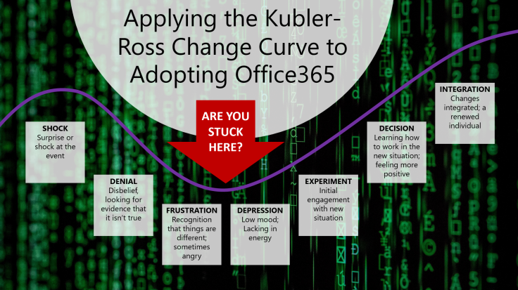 KUBLER-ROSS CHANGE CURVE MODEL