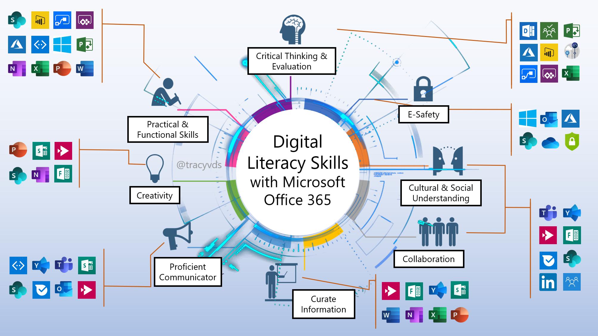 Microsoft | Office 365 Supports Digital Literacy Skills